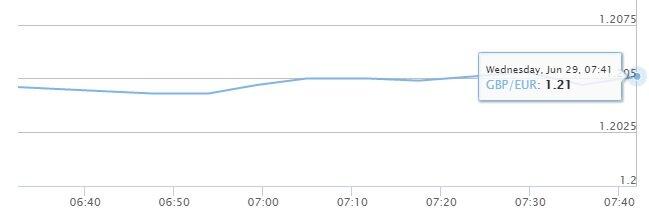 huidige pound 29-06
