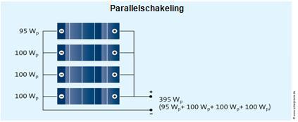 parallelschakeling zonnepanelen