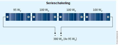 serieschakeling zonnepanelen