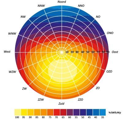 zonnepanelen richting en opbrengst